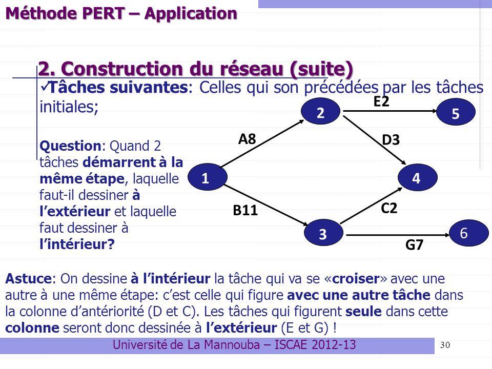 30 2. Construction du réseau (suite) 2. Construction du réseau (suite) 6 1 2 5 3 4 A8 B11 C2 G7 E2 D3 Méthode PERT – Application Question: Quand 2 tâc