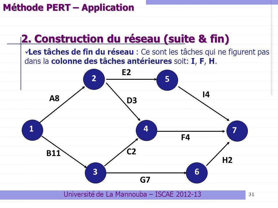 31 2. Construction du réseau (suite & fin) 2. Construction du réseau (suite & fin) 1 2 5 7 6 3 4 A8 B11 F4 I4 H2 C2 G7 E2 D3 Méthode PERT – Applicatio