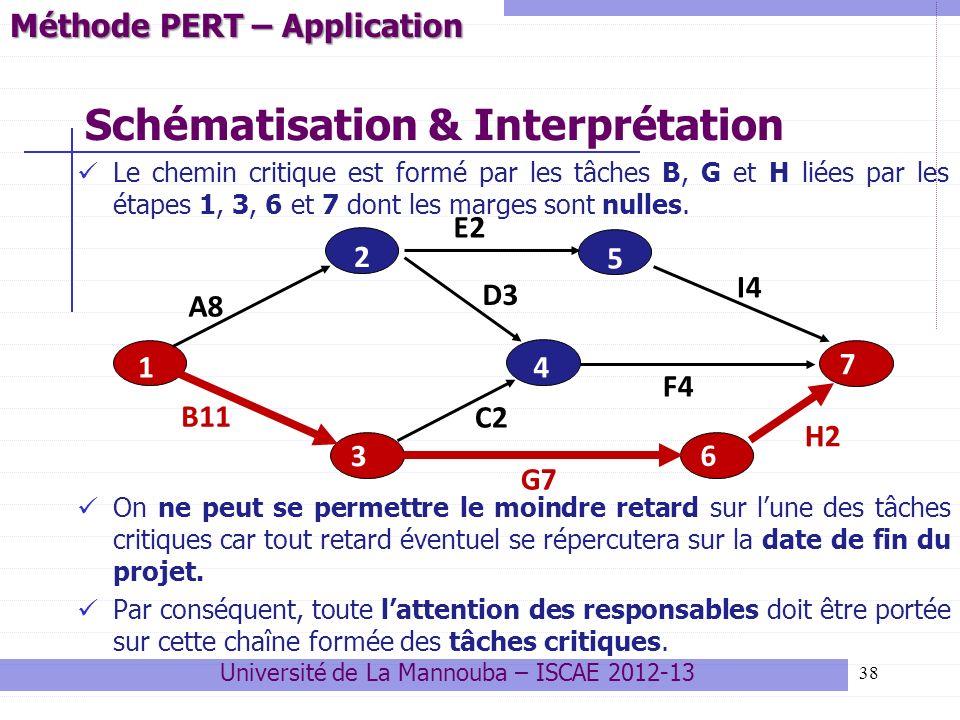 38 Schématisation & Interprétation Le chemin critique est formé par les tâches B, G et H liées par les étapes 1, 3, 6 et 7 dont les marges sont nulles