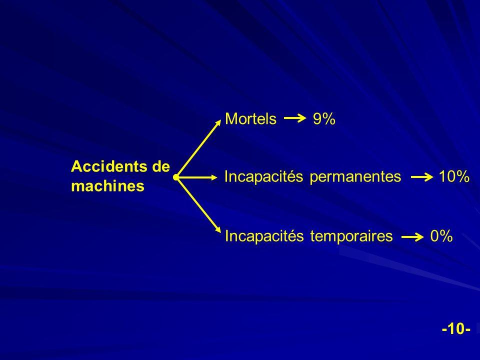 Accidents de machines Mortels 9% Incapacités permanentes 10% Incapacités temporaires 0% -10-