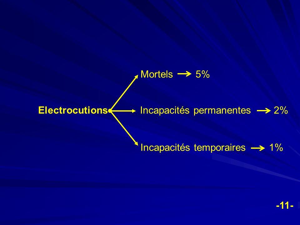 Electrocutions Mortels 5% Incapacités permanentes 2% Incapacités temporaires 1% -11-