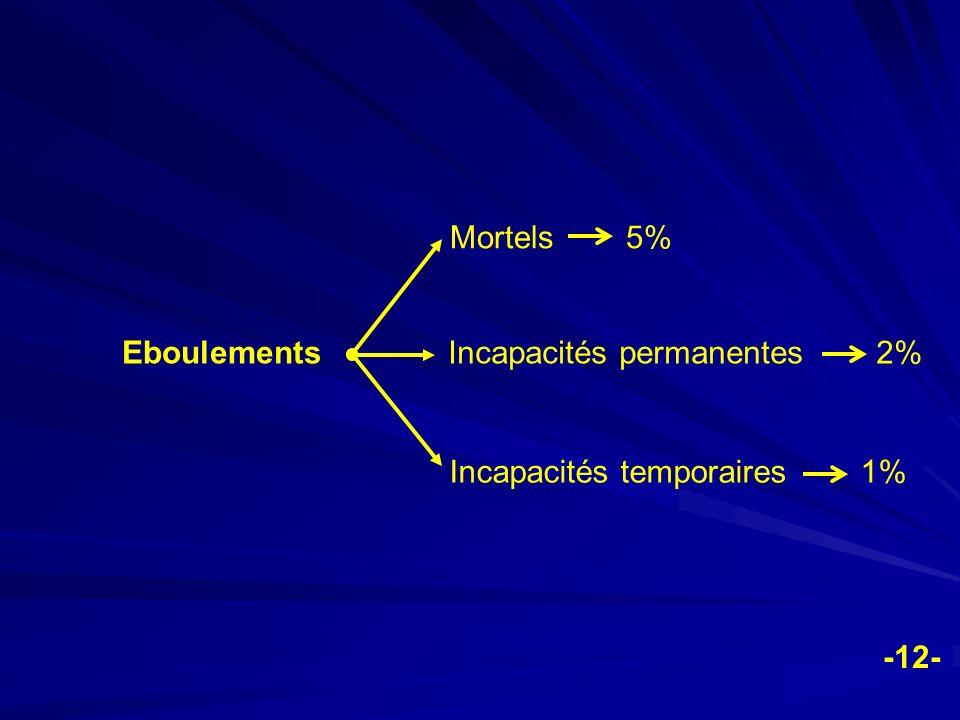 Eboulements Mortels 5% Incapacités permanentes 2% Incapacités temporaires 1% -12-