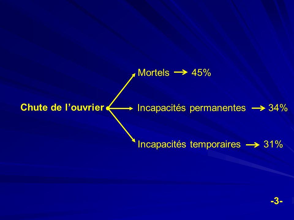 Chute de louvrier Mortels 45% Incapacités permanentes 34% Incapacités temporaires 31% -3-