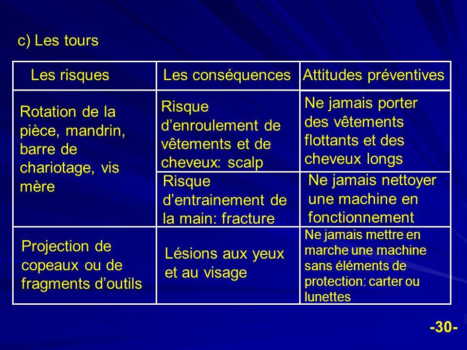 -30- c) Les tours Les risquesLes conséquencesAttitudes préventives Rotation de la pièce, mandrin, barre de chariotage, vis mère Risque denroulement de
