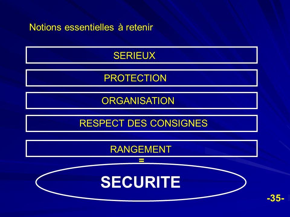 -35- Notions essentielles à retenir SERIEUX PROTECTION ORGANISATION RESPECT DES CONSIGNES RANGEMENT SECURITE =