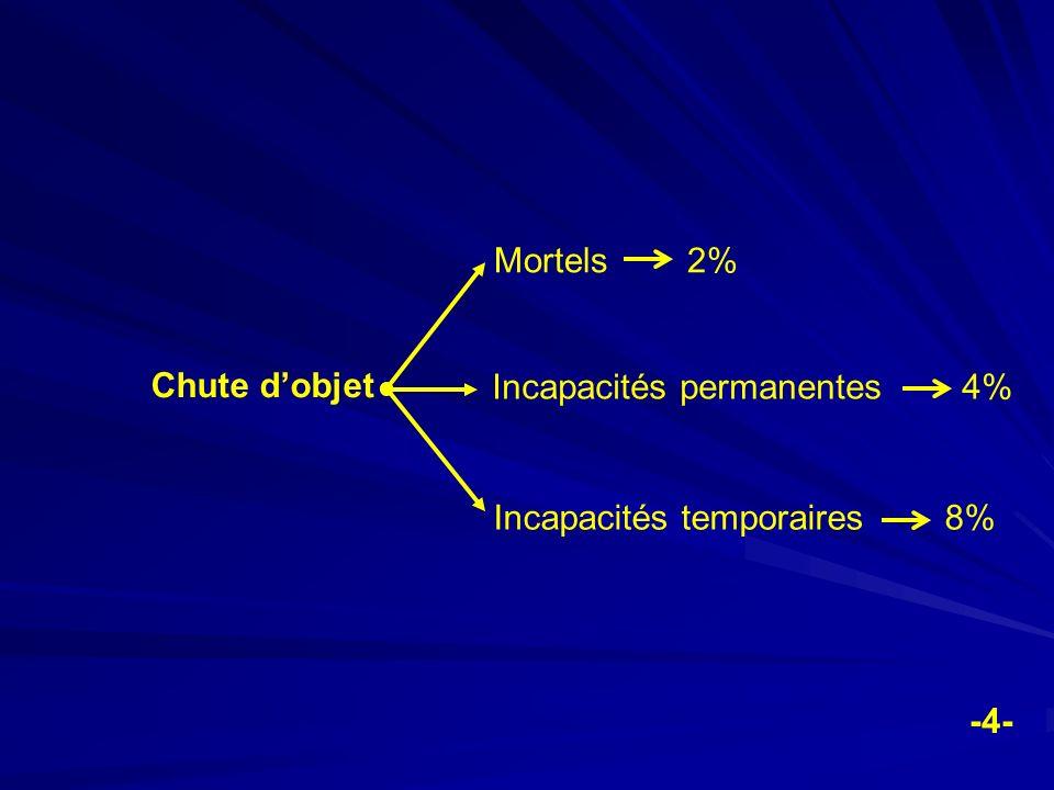 Accidents de manutention Mortels 8% Incapacités permanentes 24% Incapacités temporaires 48% -5-