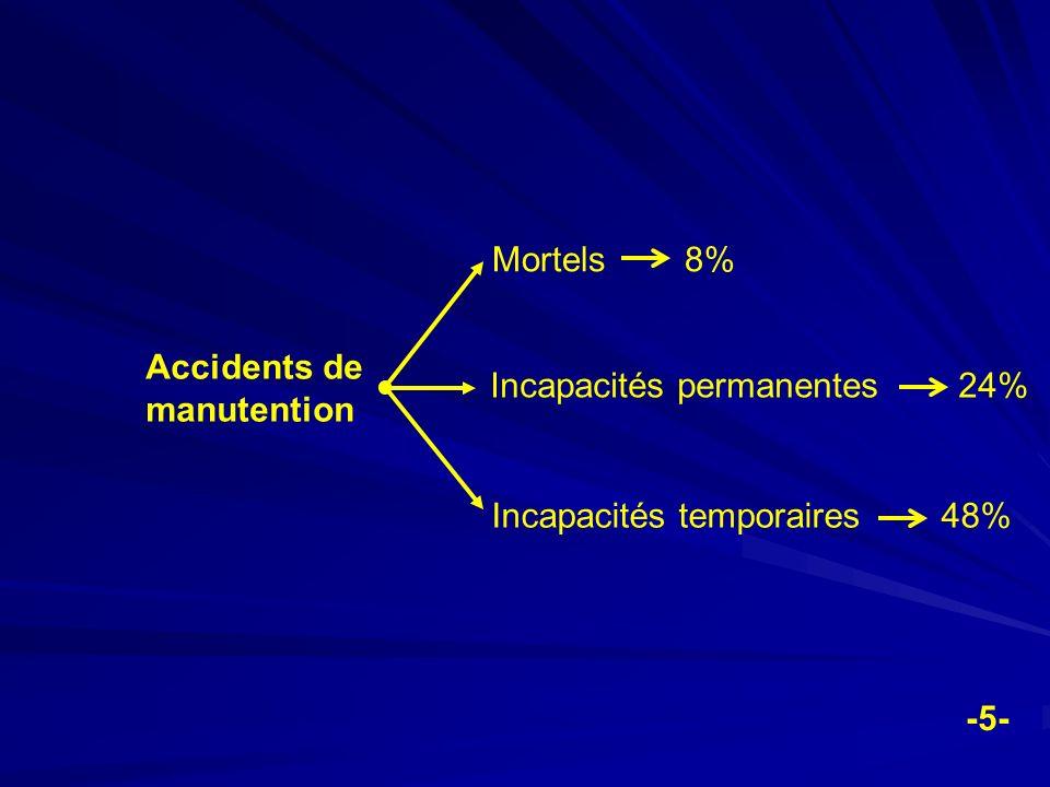 Blessures par des outils portatifs Mortels 0% Incapacités permanentes 3% Incapacités temporaires 2% -6-