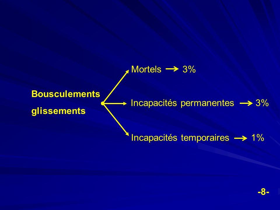 Bousculements glissements Mortels 3% Incapacités permanentes 3% Incapacités temporaires 1% -8-