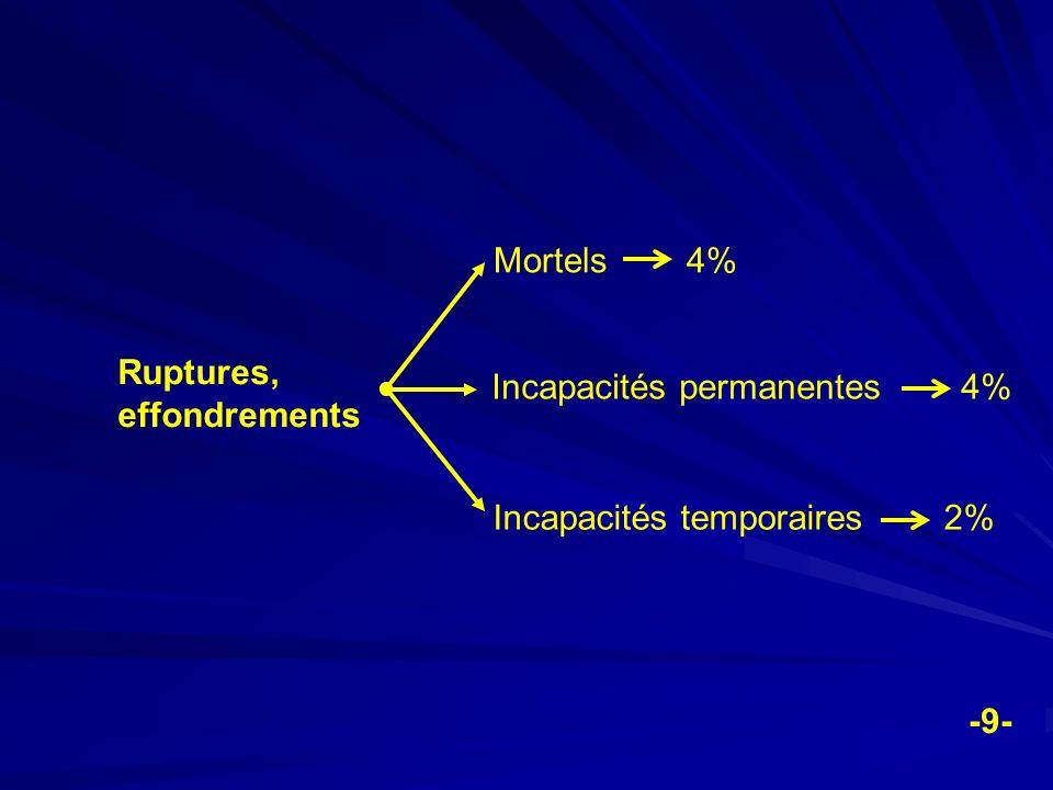 Ruptures, effondrements Mortels 4% Incapacités permanentes 4% Incapacités temporaires 2% -9-