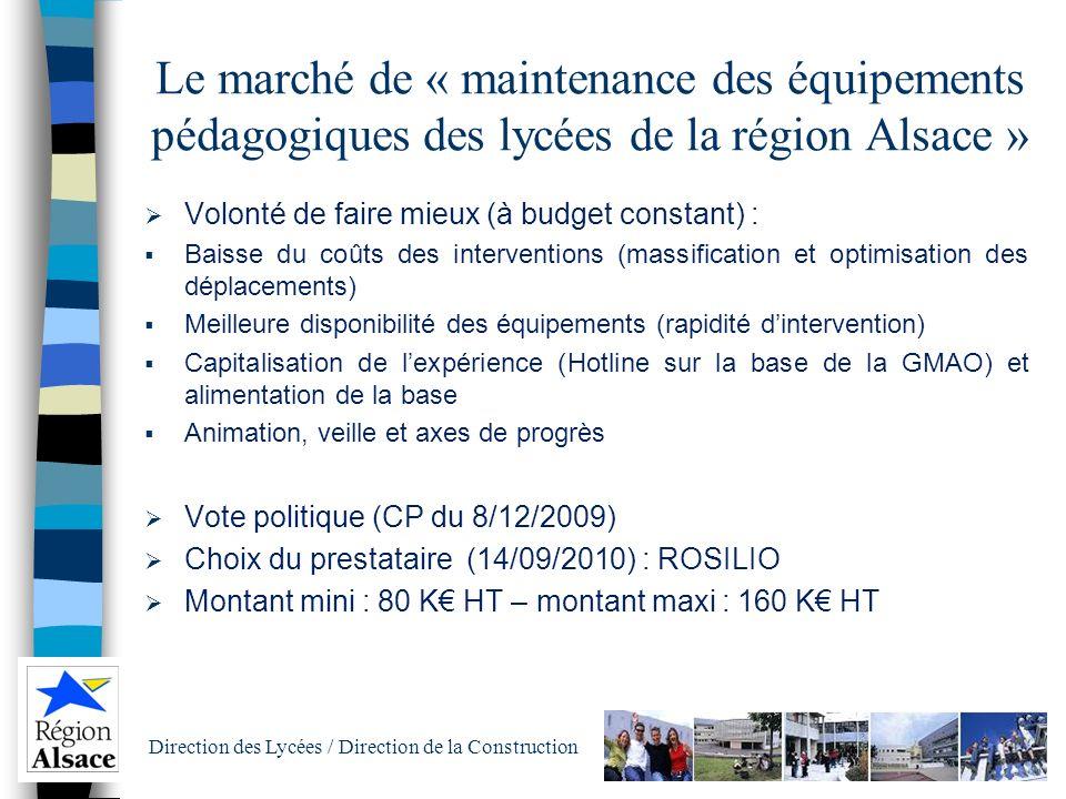 Direction des Lycées / Direction de la Construction Les budgets de Maintenance Depuis 2010, la maintenance est présente dans 2 politiques : 150 K inté