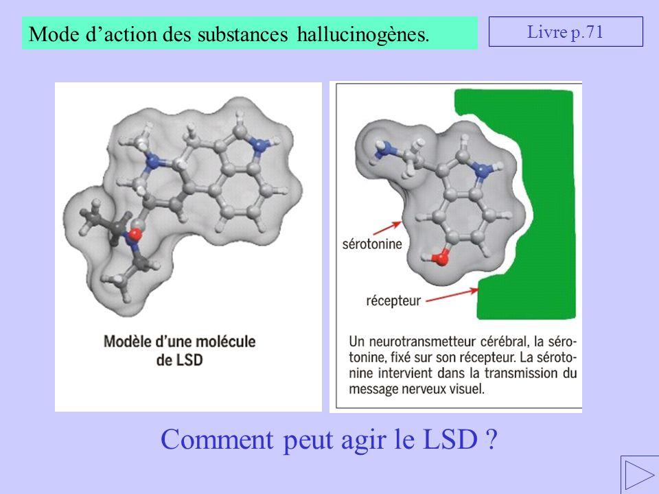 Livre p.71 Mode daction des substances hallucinogènes. Comment peut agir le LSD ?