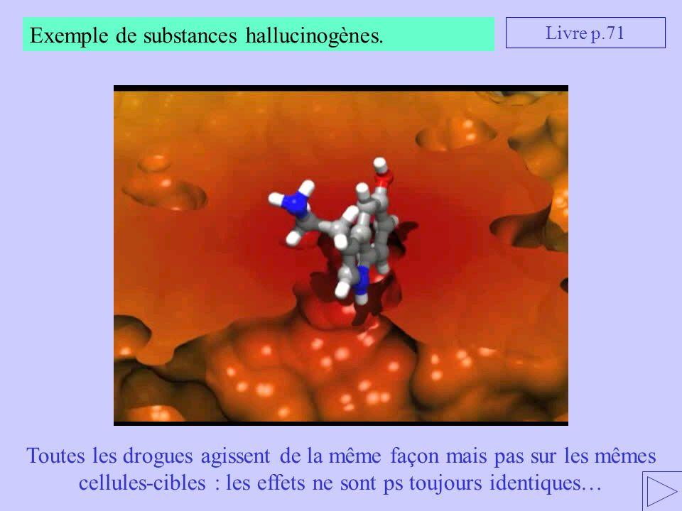 Livre p.71 Exemple de substances hallucinogènes. Toutes les drogues agissent de la même façon mais pas sur les mêmes cellules-cibles : les effets ne s