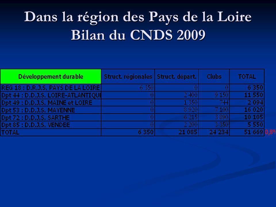 Dans la région des Pays de la Loire Bilan du CNDS 2009