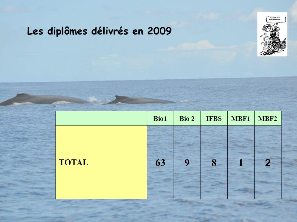 Les diplômes délivrés en 2009 Bio1Bio 2IFBSMBF1MBF2 TOTAL 63981 2