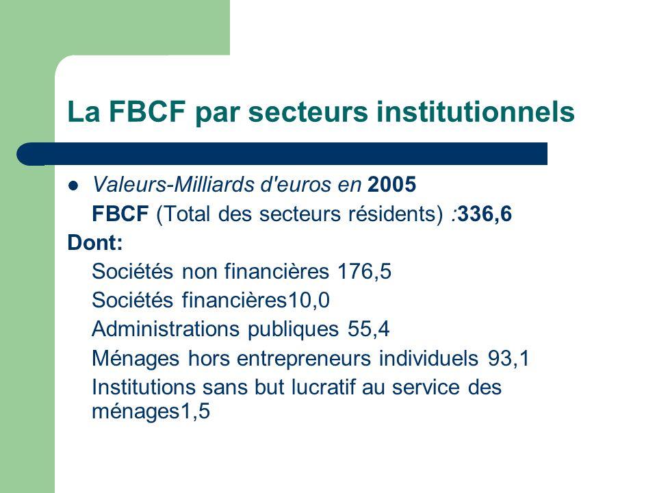 La FBCF par secteurs institutionnels Valeurs-Milliards d'euros en 2005 FBCF (Total des secteurs résidents) :336,6 Dont: Sociétés non financières 176,5