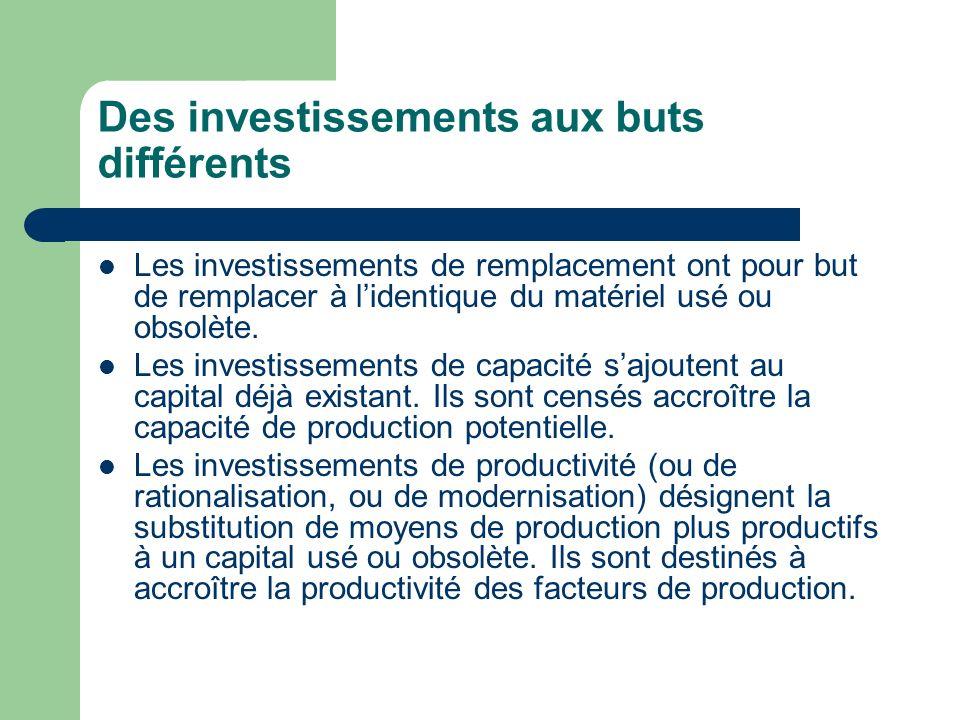 Des investissements aux buts différents Les investissements de remplacement ont pour but de remplacer à lidentique du matériel usé ou obsolète. Les in