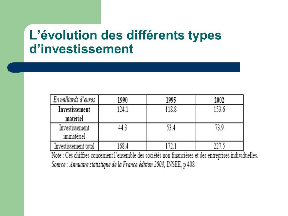 Lévolution des différents types dinvestissement
