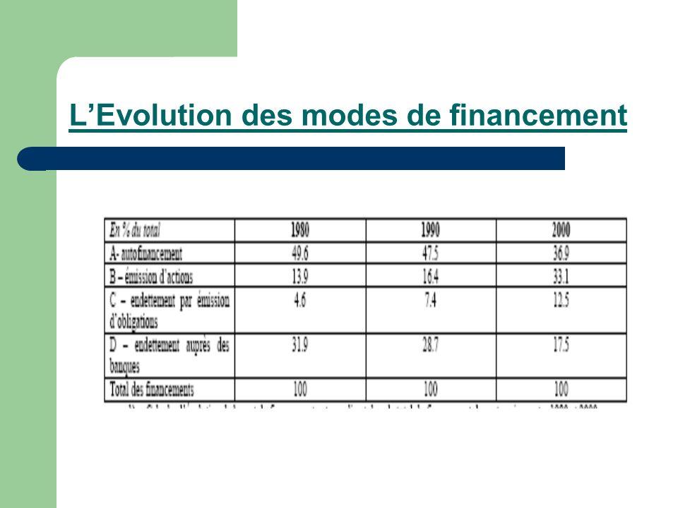 LEvolution des modes de financement