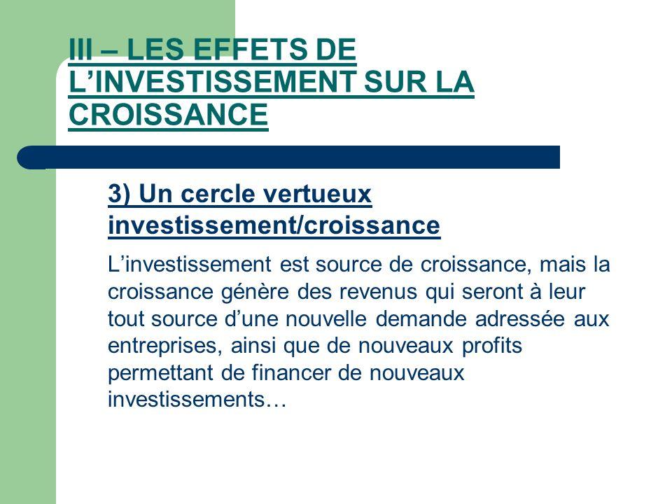 III – LES EFFETS DE LINVESTISSEMENT SUR LA CROISSANCE 3) Un cercle vertueux investissement/croissance Linvestissement est source de croissance, mais l