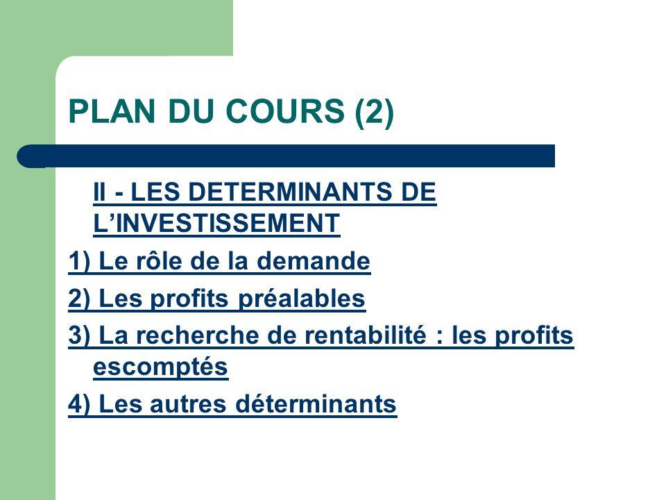 PLAN DU COURS (2) II - LES DETERMINANTS DE LINVESTISSEMENT 1) Le rôle de la demande 2) Les profits préalables 3) La recherche de rentabilité : les pro