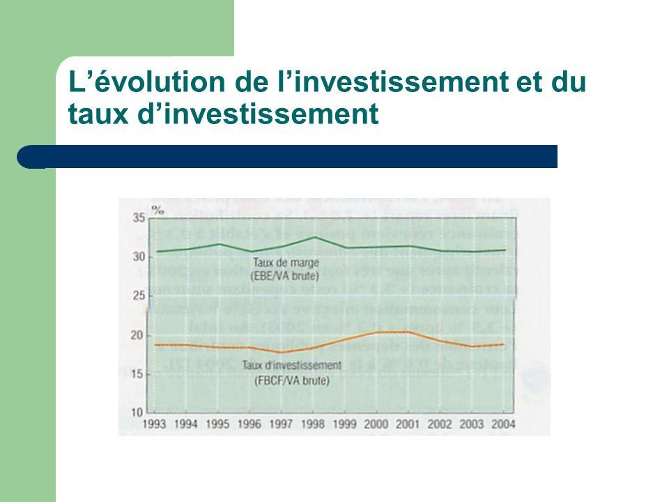 Lévolution de linvestissement et du taux dinvestissement