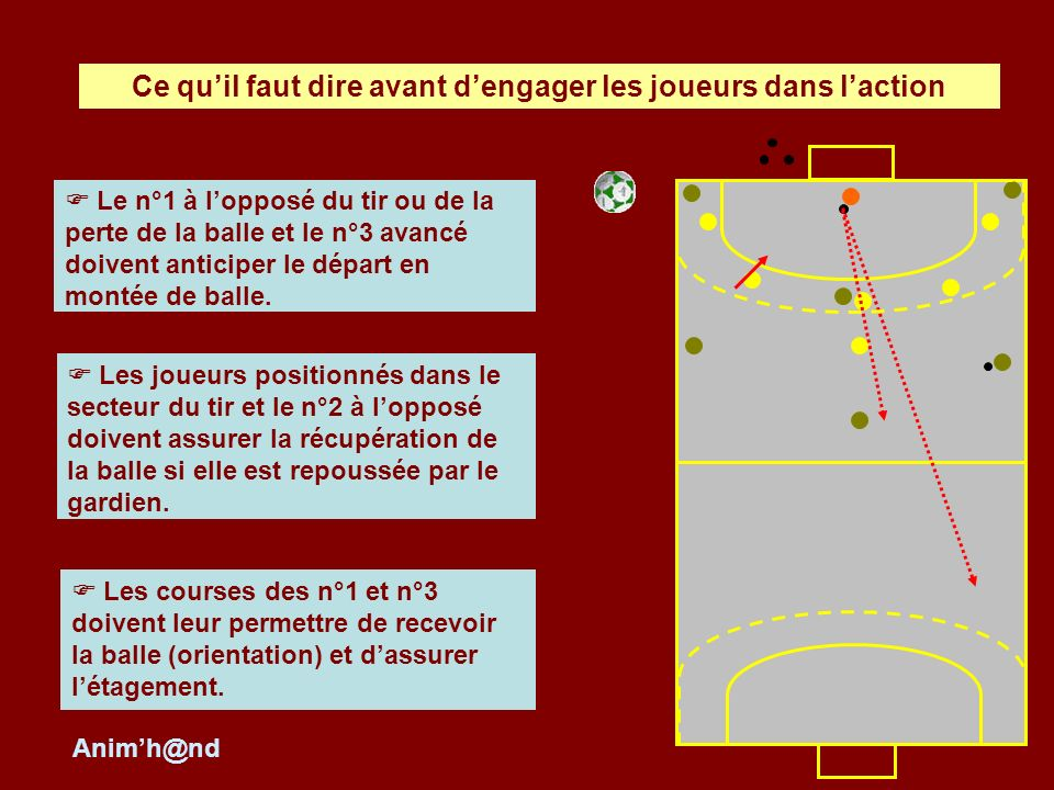 Le n°1 à lopposé du tir ou de la perte de la balle et le n°3 avancé doivent anticiper le départ en montée de balle. Les courses des n°1 et n°3 doivent