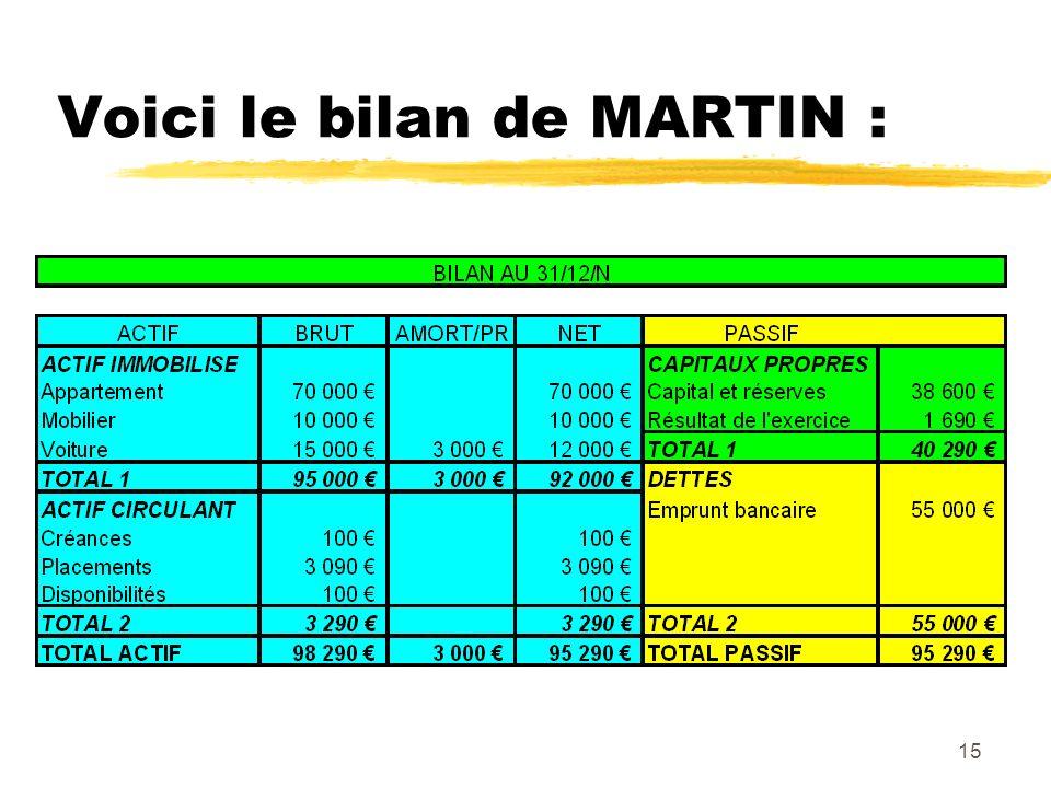 15 Voici le bilan de MARTIN :