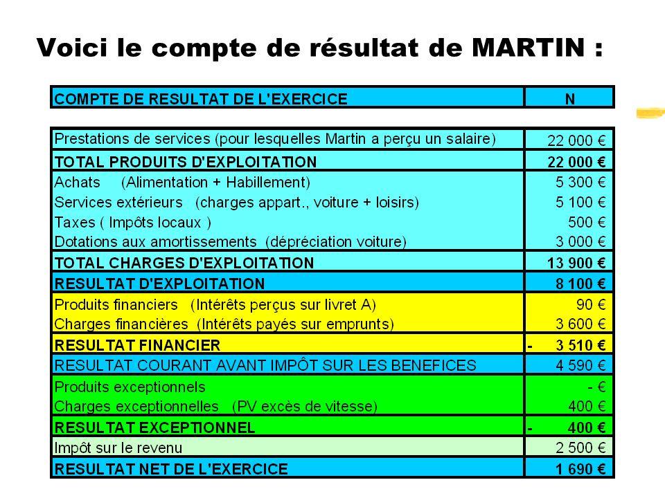 19 Voici le compte de résultat de MARTIN :