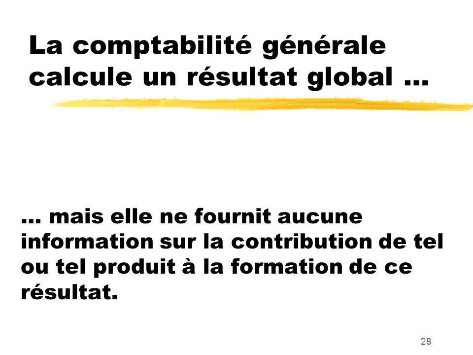 28 La comptabilité générale calcule un résultat global … … mais elle ne fournit aucune information sur la contribution de tel ou tel produit à la form