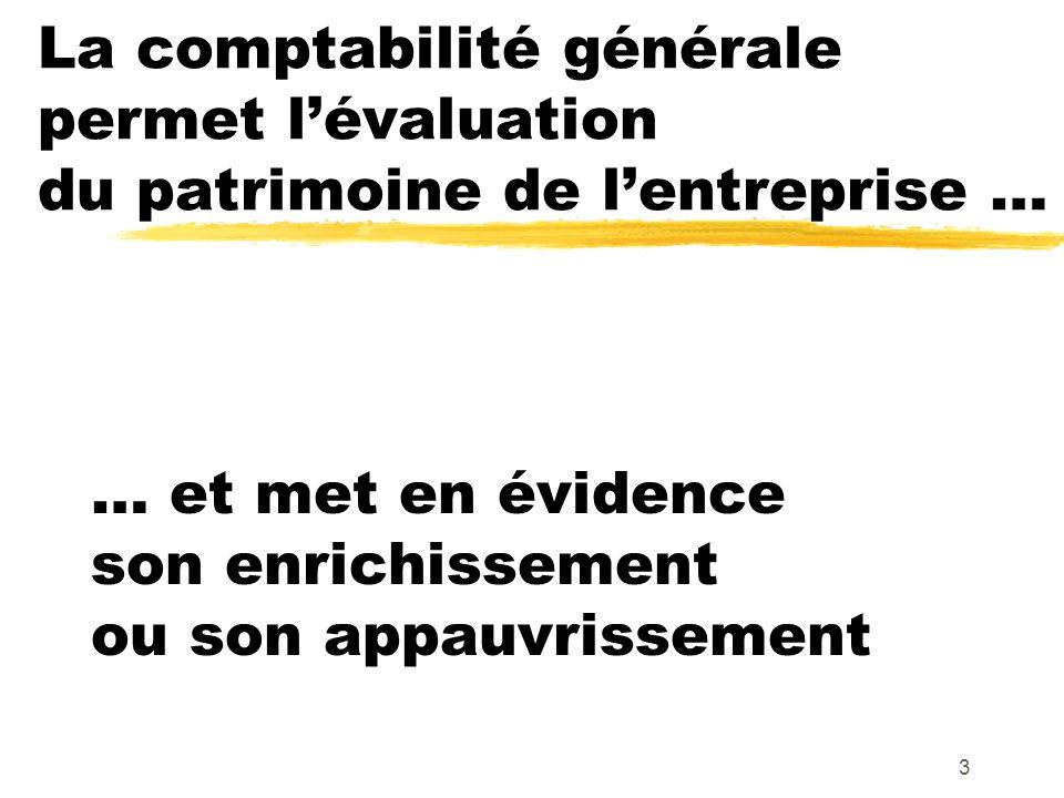 4 La notion de PATRIMOINE Le patrimoine est l ensemble : des « AVOIRS » ( = « BIENS » et « CREANCES » ) et des « DETTES »