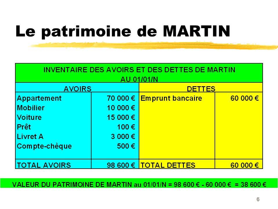 6 Le patrimoine de MARTIN