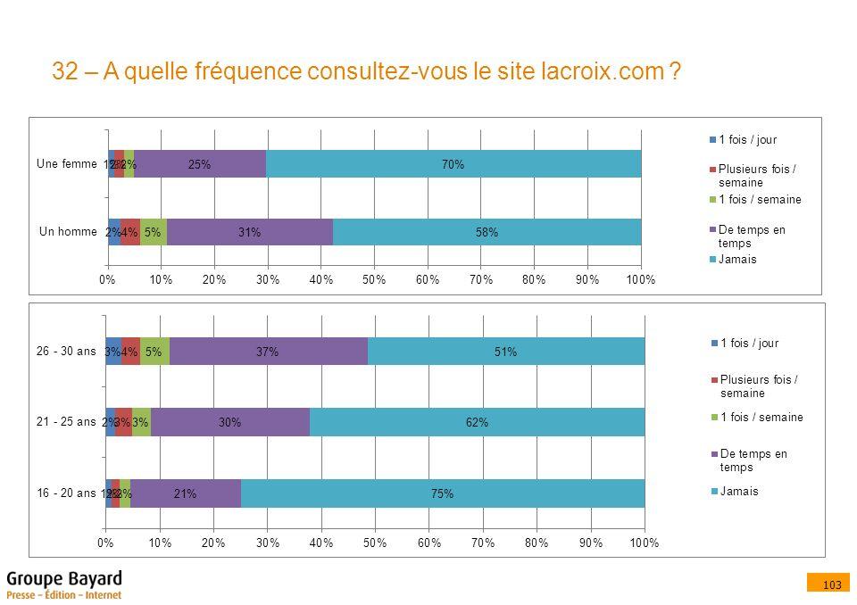 103 32 – A quelle fréquence consultez-vous le site lacroix.com