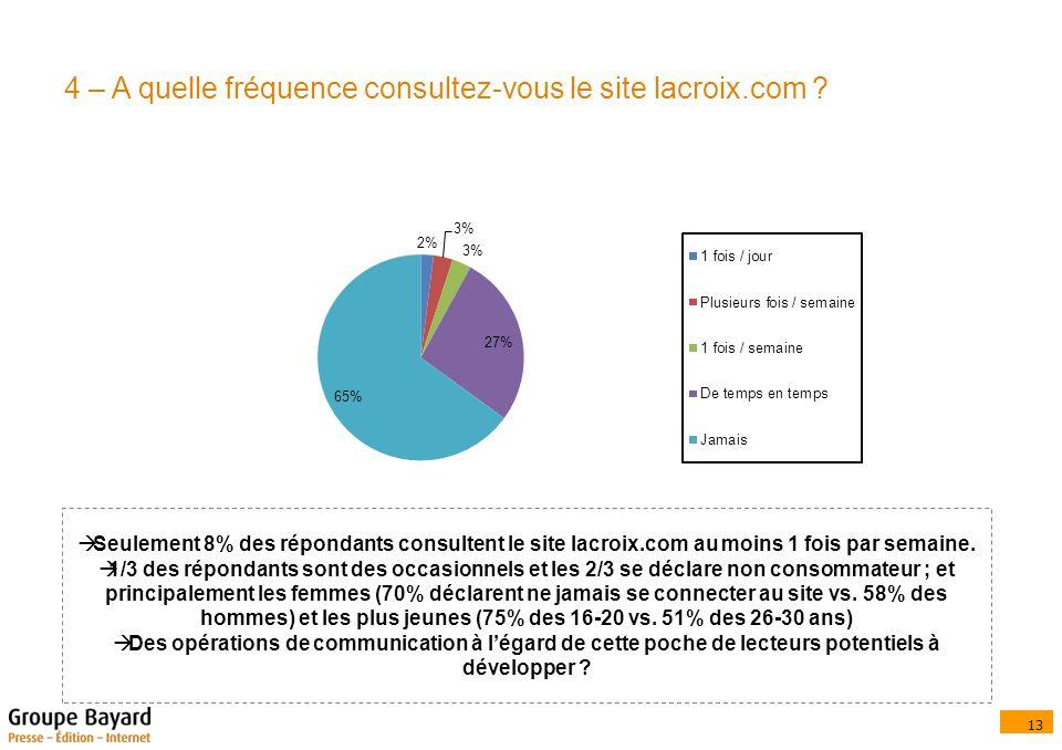 13 4 – A quelle fréquence consultez-vous le site lacroix.com .