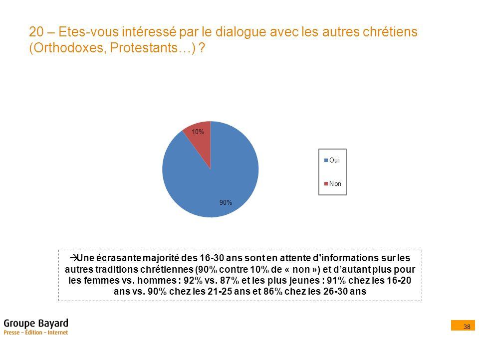 38 20 – Etes-vous intéressé par le dialogue avec les autres chrétiens (Orthodoxes, Protestants…) .