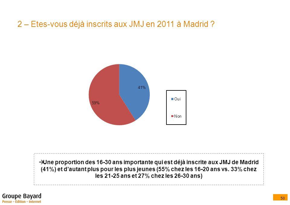50 2 – Etes-vous déjà inscrits aux JMJ en 2011 à Madrid .