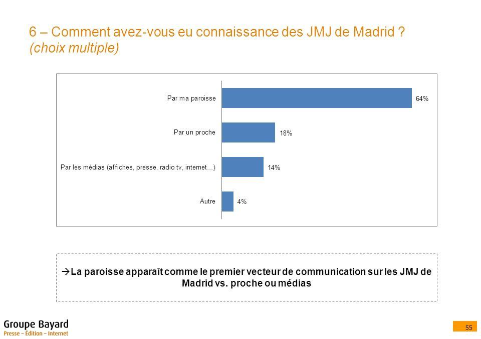 55 6 – Comment avez-vous eu connaissance des JMJ de Madrid .