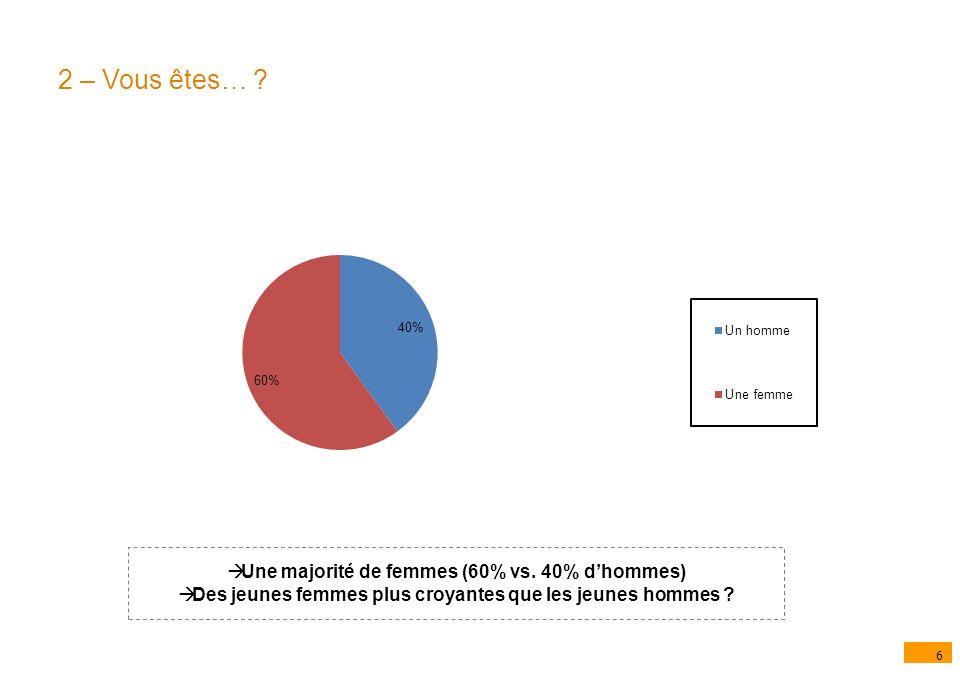 6 2 – Vous êtes… . Une majorité de femmes (60% vs.