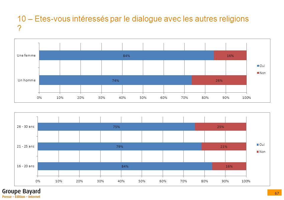 67 10 – Etes-vous intéressés par le dialogue avec les autres religions