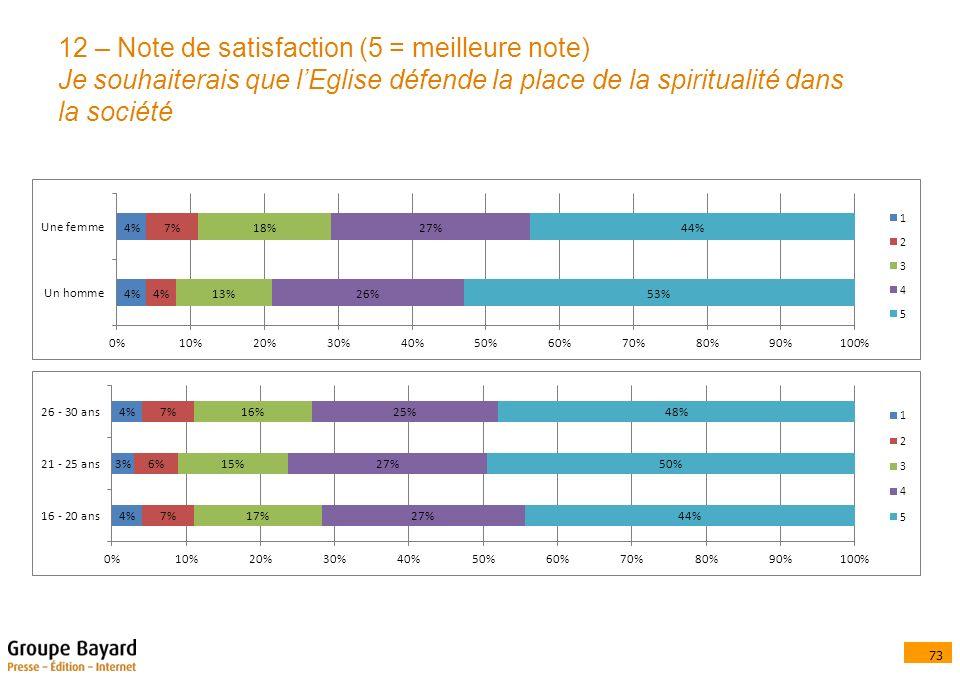 73 12 – Note de satisfaction (5 = meilleure note) Je souhaiterais que lEglise défende la place de la spiritualité dans la société