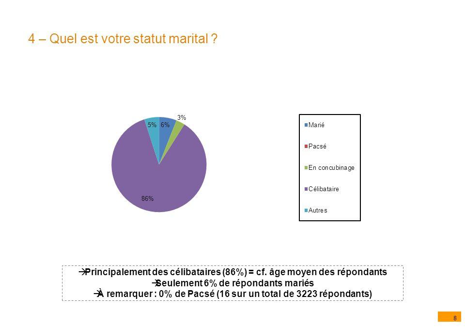 8 4 – Quel est votre statut marital . Principalement des célibataires (86%) = cf.
