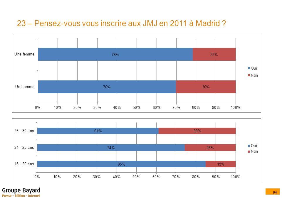 94 23 – Pensez-vous vous inscrire aux JMJ en 2011 à Madrid