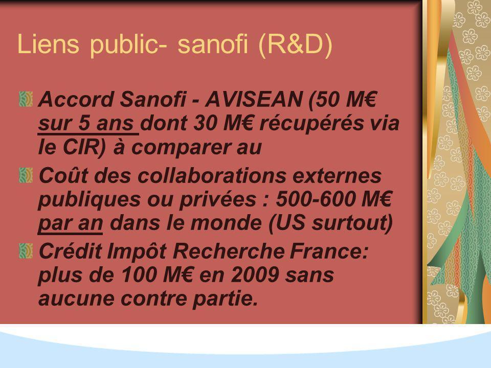 Liens public- sanofi (R&D) Accord Sanofi - AVISEAN (50 M sur 5 ans dont 30 M récupérés via le CIR) à comparer au Coût des collaborations externes publiques ou privées : 500-600 M par an dans le monde (US surtout) Crédit Impôt Recherche France: plus de 100 M en 2009 sans aucune contre partie.