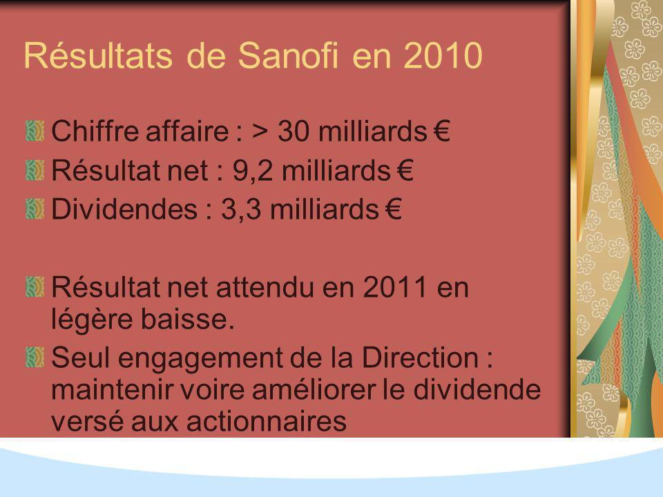 Résultats de Sanofi en 2010 Chiffre affaire : > 30 milliards Résultat net : 9,2 milliards Dividendes : 3,3 milliards Résultat net attendu en 2011 en légère baisse.