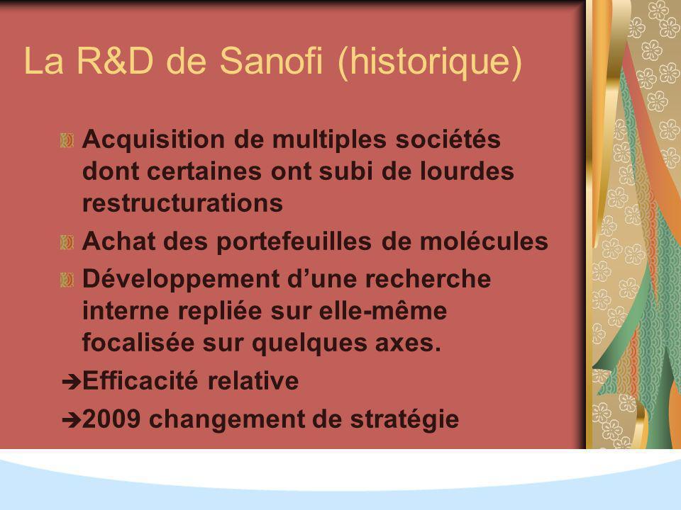 La R&D de Sanofi (historique) Acquisition de multiples sociétés dont certaines ont subi de lourdes restructurations Achat des portefeuilles de molécules Développement dune recherche interne repliée sur elle-même focalisée sur quelques axes.