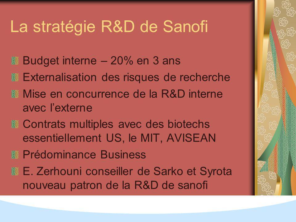 La stratégie R&D de Sanofi Budget interne – 20% en 3 ans Externalisation des risques de recherche Mise en concurrence de la R&D interne avec lexterne Contrats multiples avec des biotechs essentiellement US, le MIT, AVISEAN Prédominance Business E.