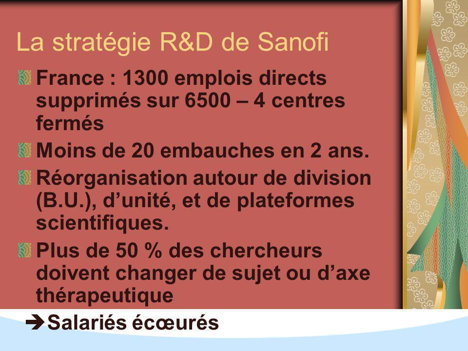 La stratégie R&D de Sanofi France : 1300 emplois directs supprimés sur 6500 – 4 centres fermés Moins de 20 embauches en 2 ans.