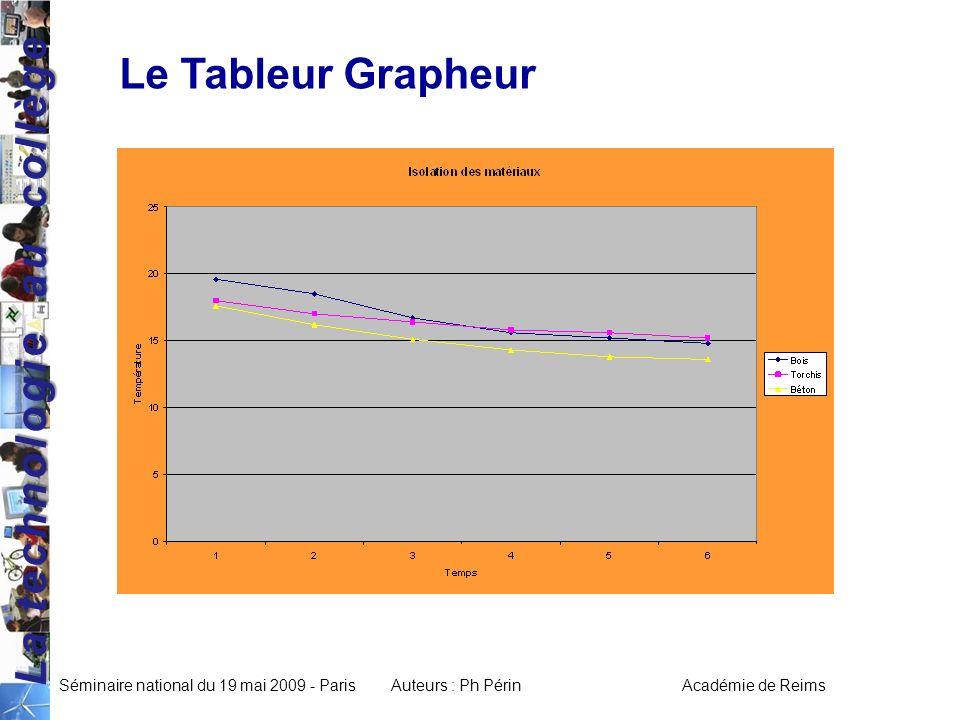 La technologie au collège Séminaire national du 19 mai 2009 - ParisAuteurs : Ph Périn Académie de Reims Le Tableur Grapheur