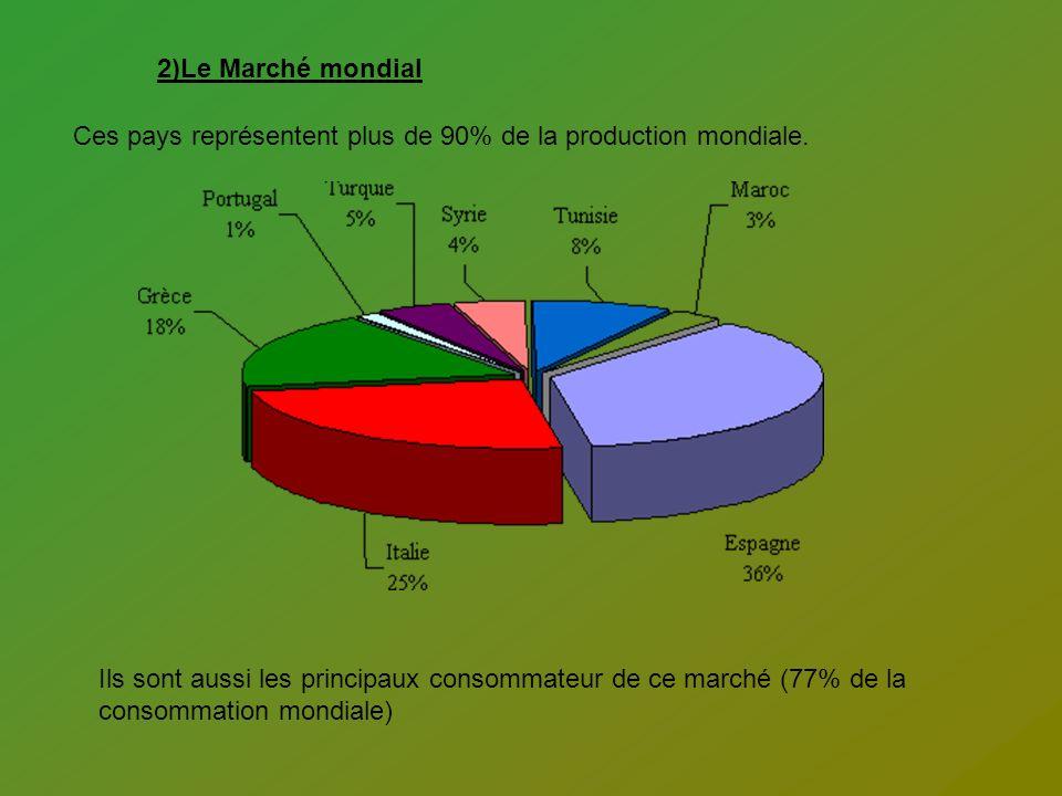 2)Le Marché mondial Ces pays représentent plus de 90% de la production mondiale. Ils sont aussi les principaux consommateur de ce marché (77% de la co
