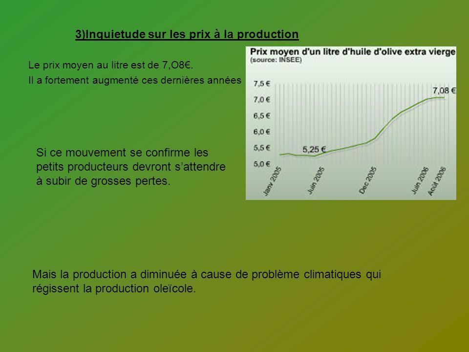 3)Inquietude sur les prix à la production Le prix moyen au litre est de 7,O8. Il a fortement augmenté ces dernières années Mais la production a diminu