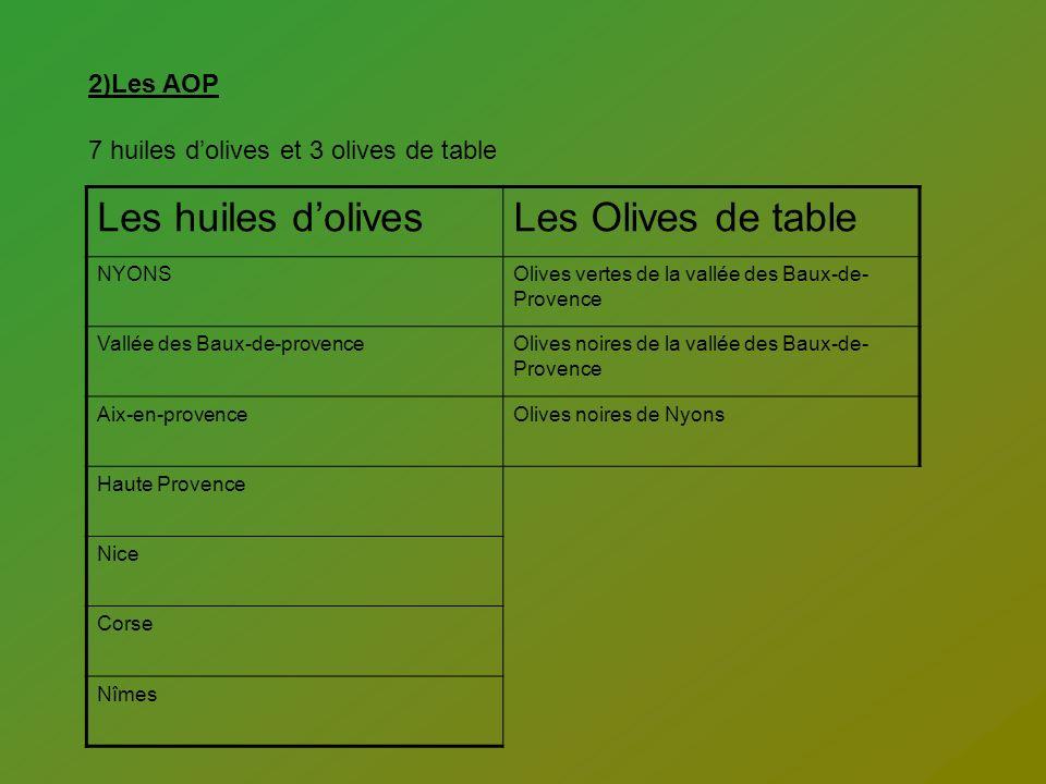 2)Les AOP 7 huiles dolives et 3 olives de table Les huiles dolivesLes Olives de table NYONSOlives vertes de la vallée des Baux-de- Provence Vallée des